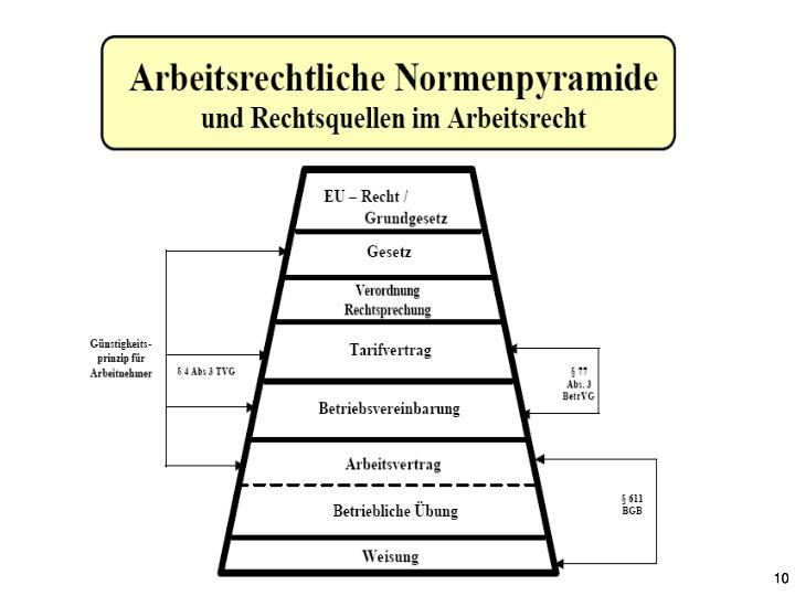 Ppt Arbeitsrecht Von Prof Dr Klaus Schneider Danwitz Powerpoint