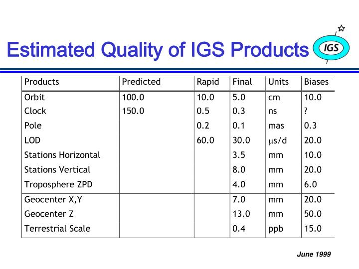 Estimated Quality of IGS Products
