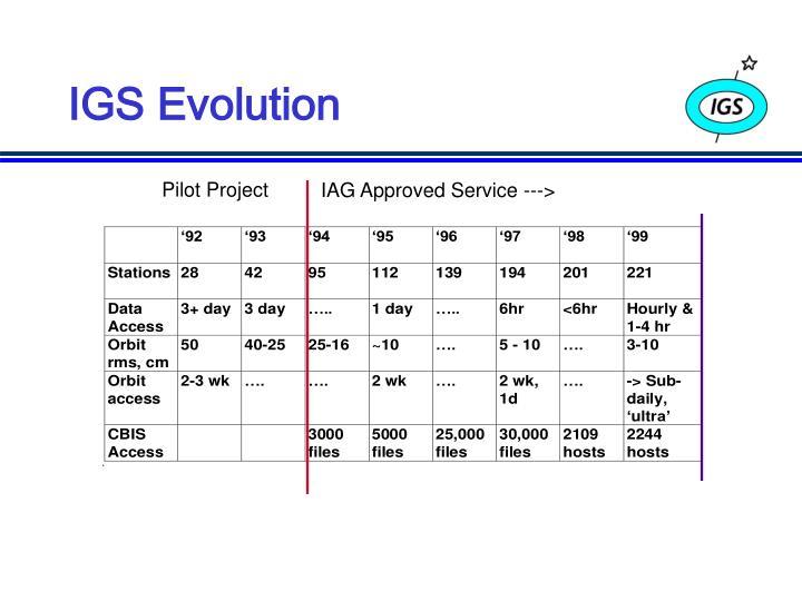 IGS Evolution