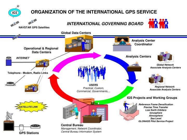 ORGANIZATION OF THE INTERNATIONAL GPS SERVICE