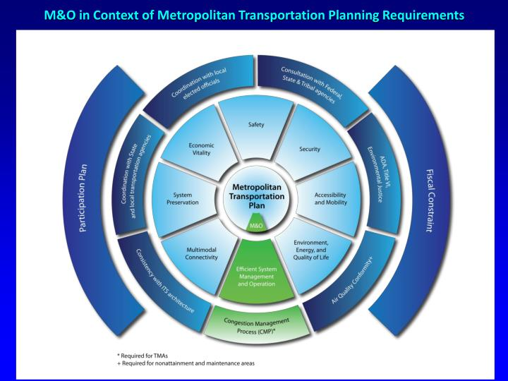 M&O in Context of Metropolitan Transportation Planning Requirements