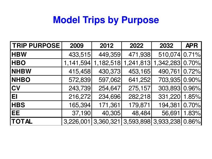 Model Trips by Purpose