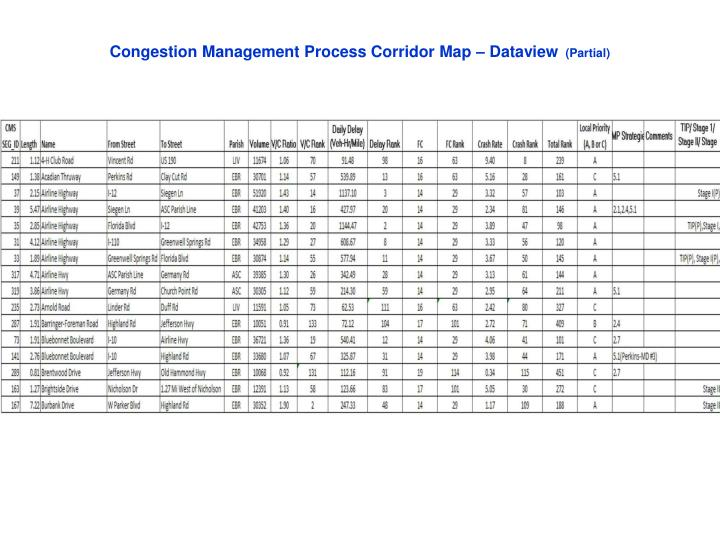 Congestion Management Process Corridor Map – Dataview