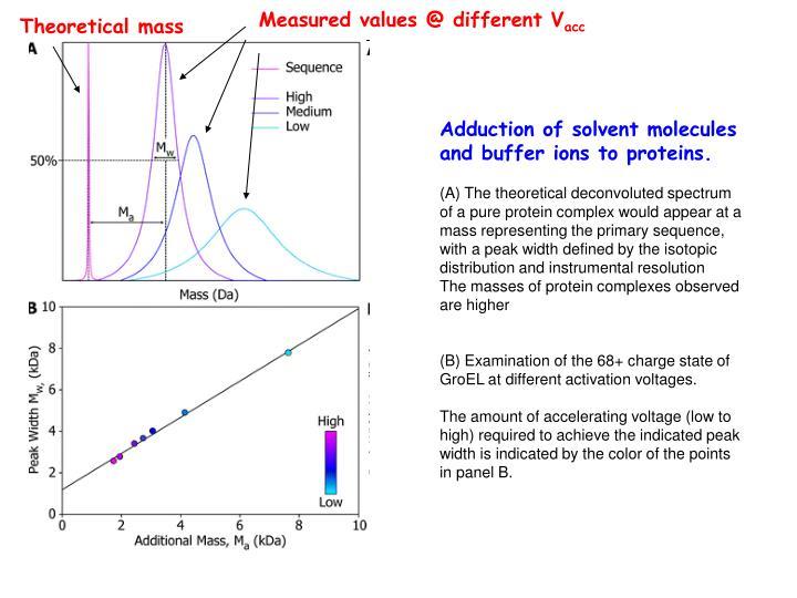 Measured values @ different V