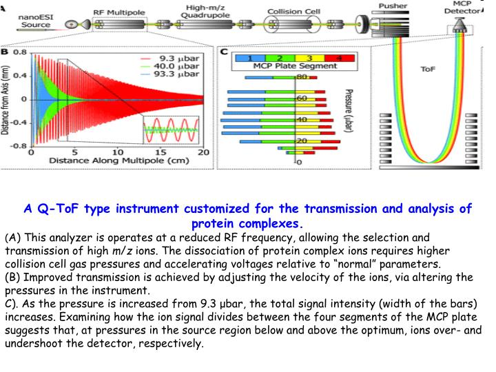 A Q-ToF type instrument customized for the transmission and analysis of protein complexes.