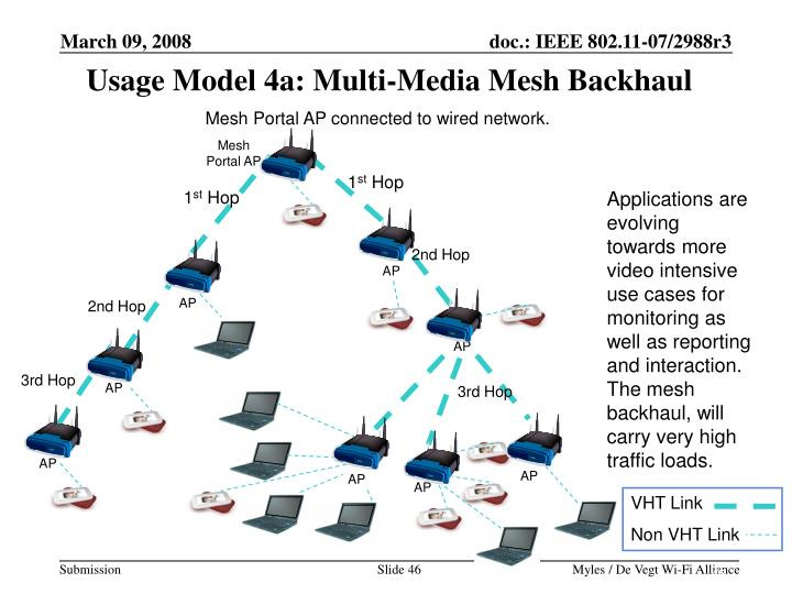 Usage Model 4a: Multi-Media Mesh Backhaul