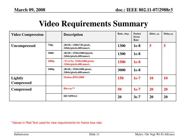 Video Requirements Summary