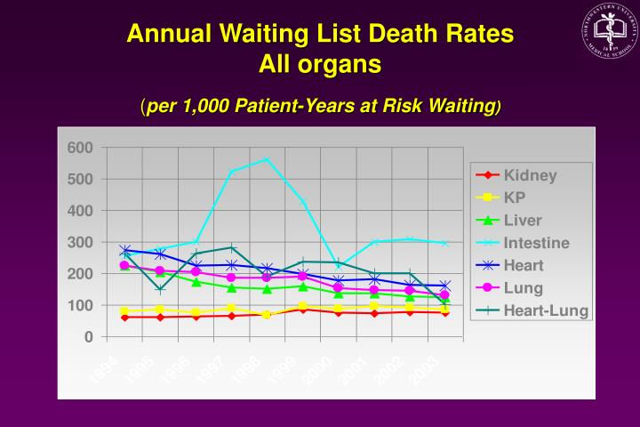 deaths waiting list If a person experiences cardiac death, which means the heart has stopped and  will  a computerized list of waiting patients is provided to the core coordinator .