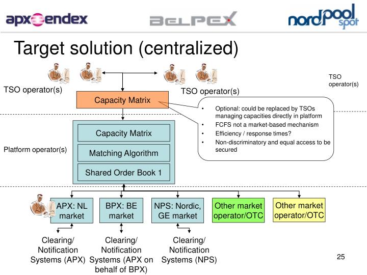 Target solution (centralized)