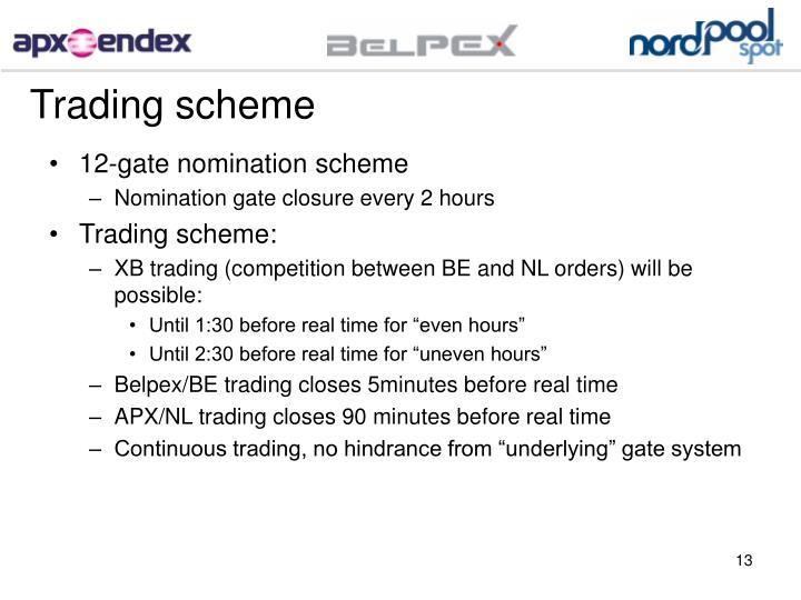 Trading scheme