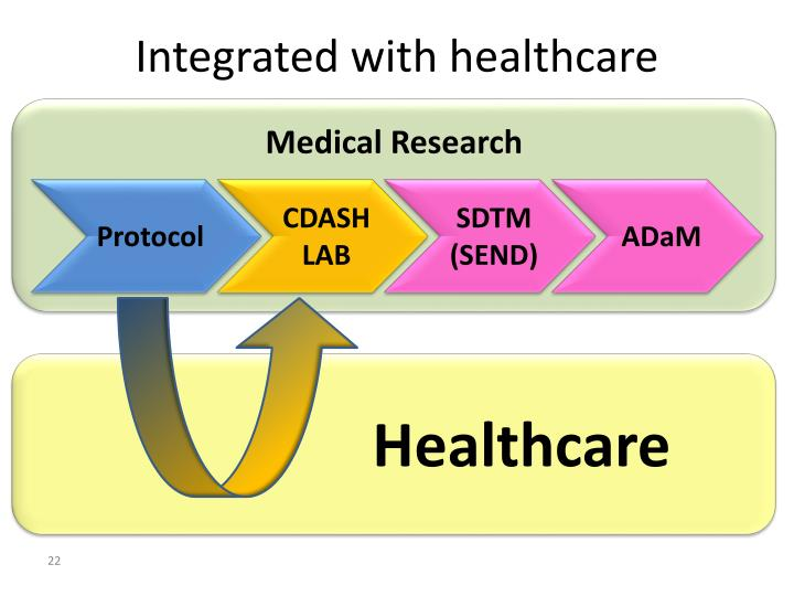 Integrated with healthcare