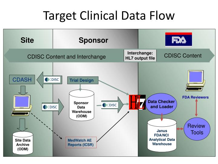 Target Clinical Data Flow