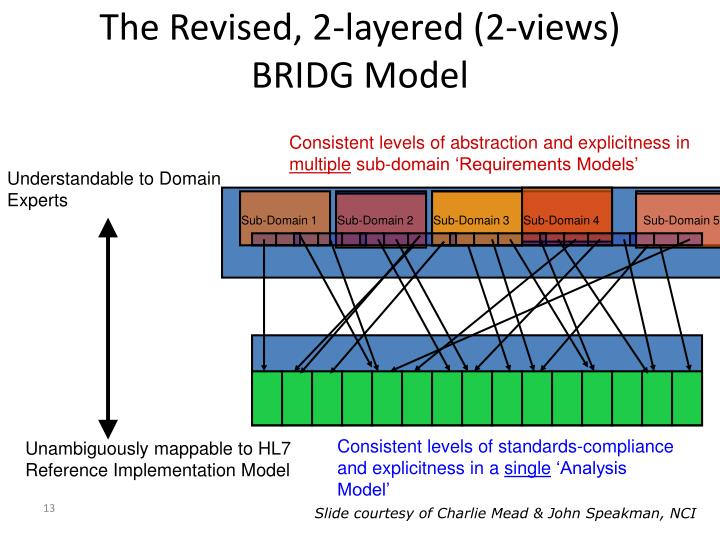 The Revised, 2-layered (2-views) BRIDG Model