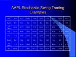 aapl stochastic swing trading examples