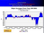 market analysis confirmation charts from www unrulydog com major averages from their 200 dma