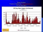 market analysis predictive charts from www unrulydog com 25 day new highs