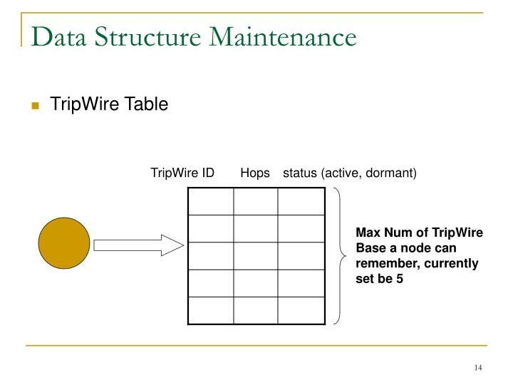 Data Structure Maintenance