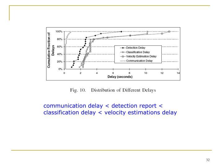 communication delay < detection report < classification delay < velocity estimations delay