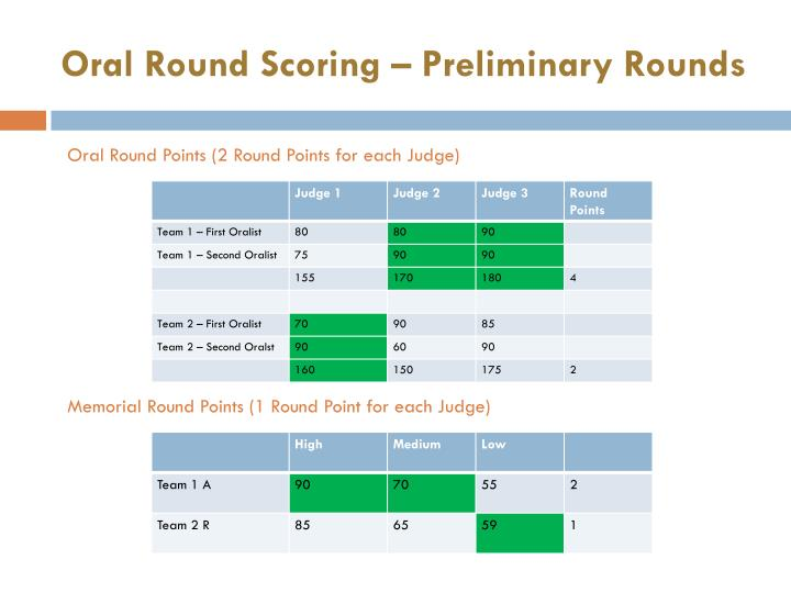 Oral Round Scoring – Preliminary Rounds