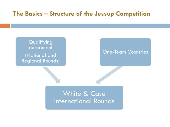 The basics structure of the jessup competition