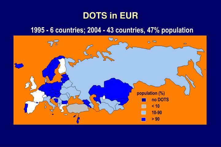 population (%)