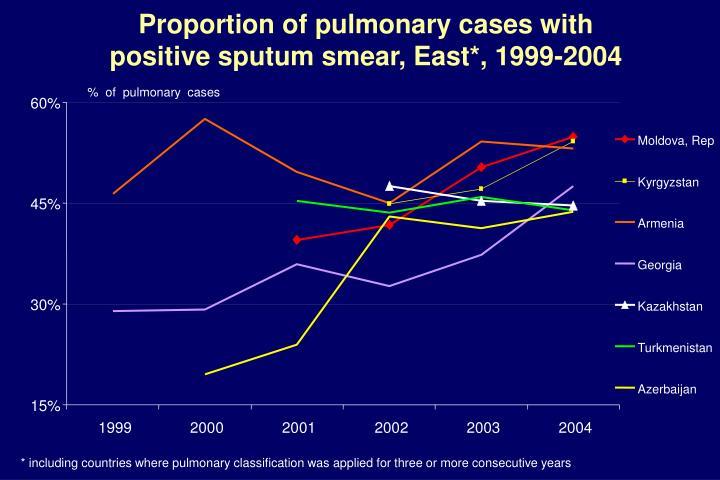 %  of  pulmonary  cases