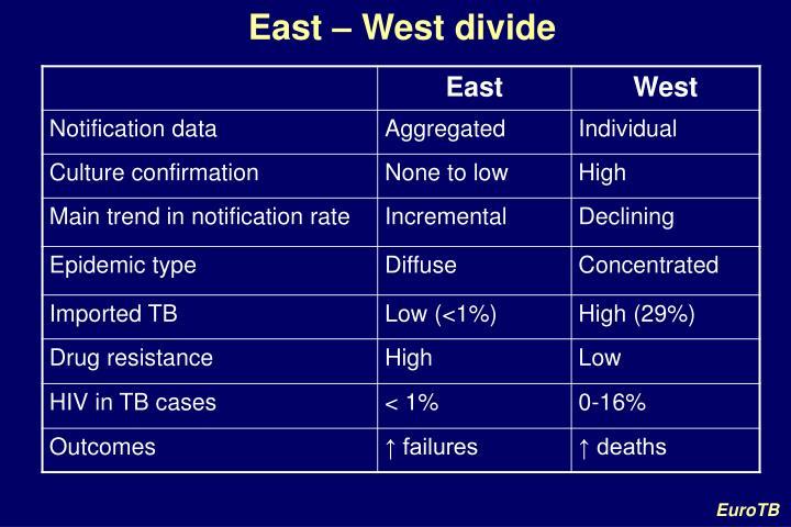 East – West divide