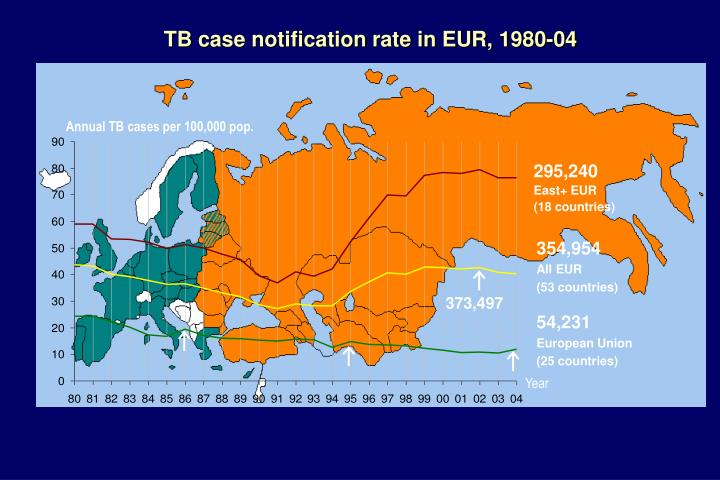 TB case notification rate in EUR, 1980-04