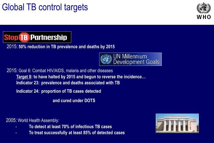 Global TB control targets