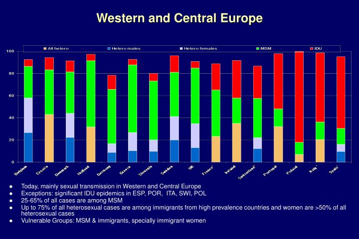 Western and Central Europe