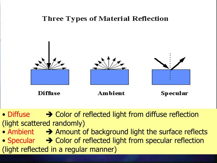 Three types of Material Reflection