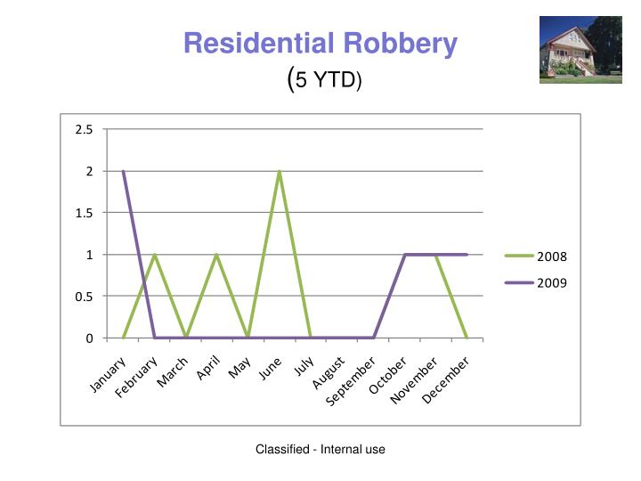 Residential Robbery