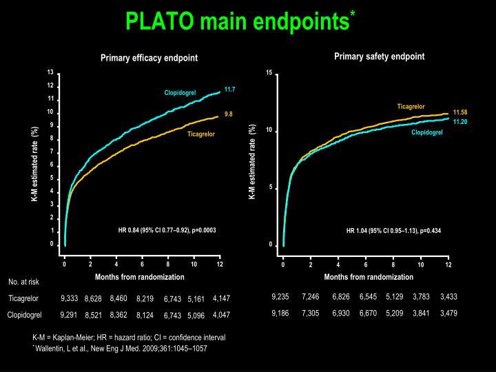 PLATO main endpoints