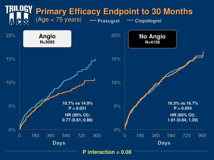 Primary Efficacy Endpoint to 30 Months