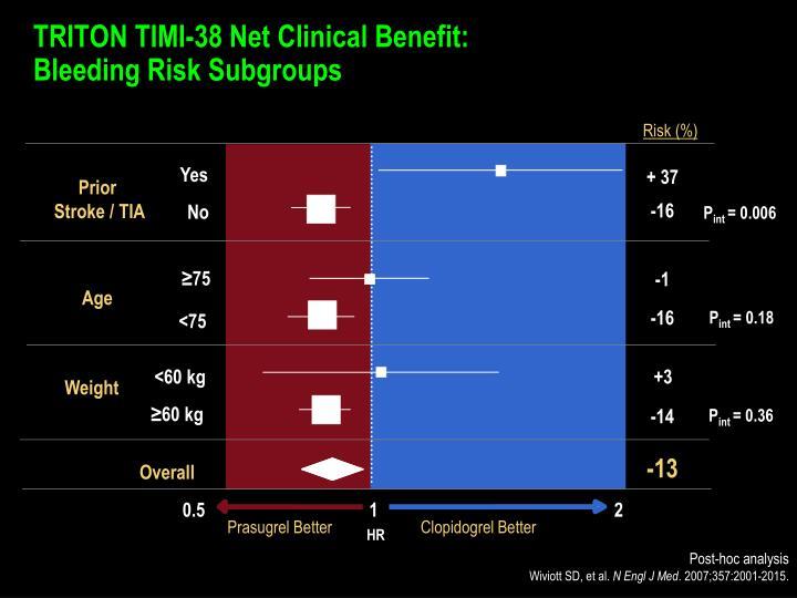TRITON TIMI-38 Net Clinical Benefit: