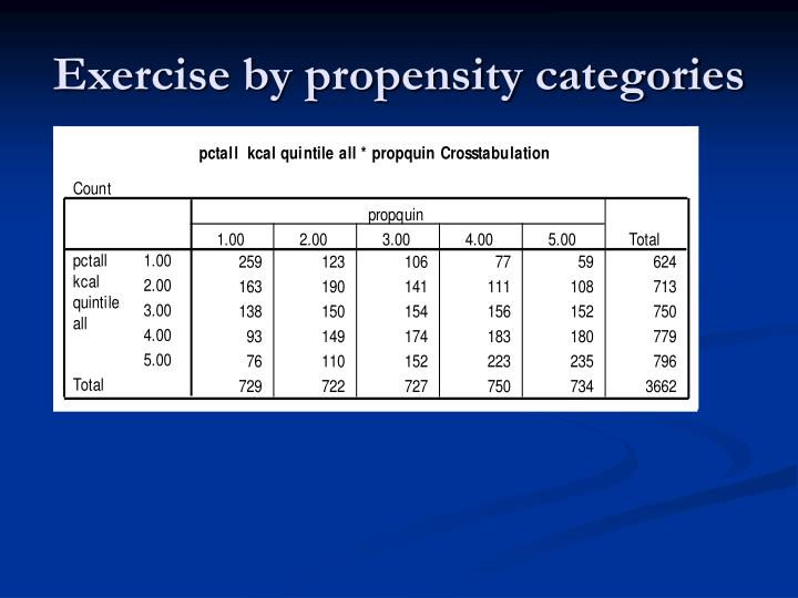 Exercise by propensity categories