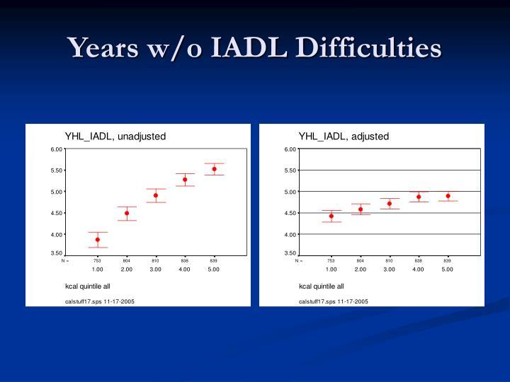 Years w/o IADL Difficulties