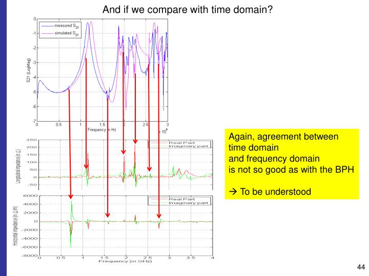 And if we compare with time domain?