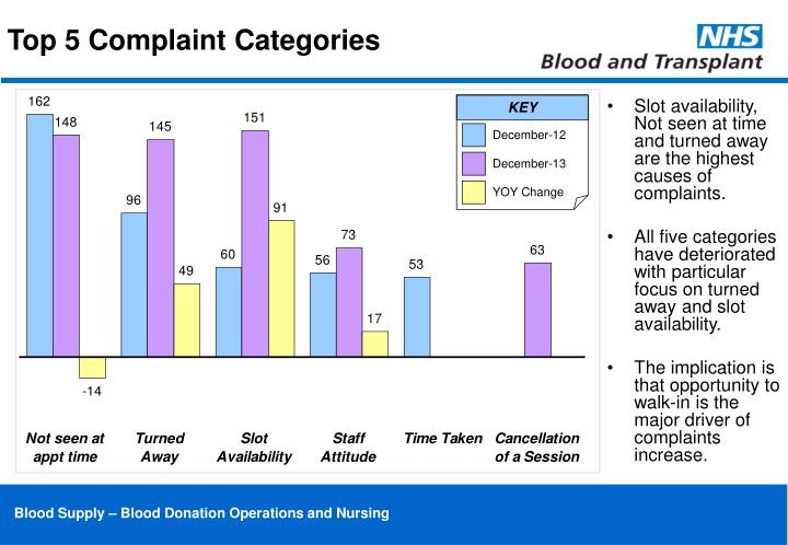 Top 5 Complaint Categories