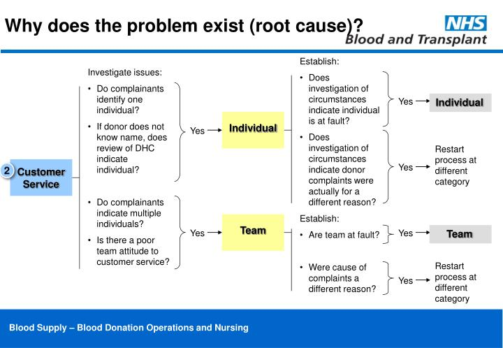 Why does the problem exist (root cause)?