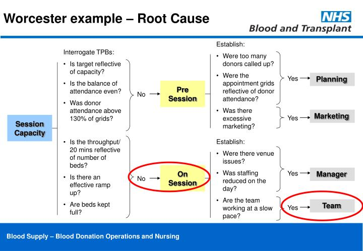 Worcester example – Root Cause