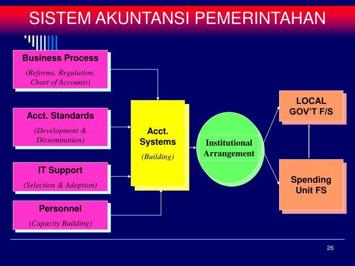 Institutional Arrangement