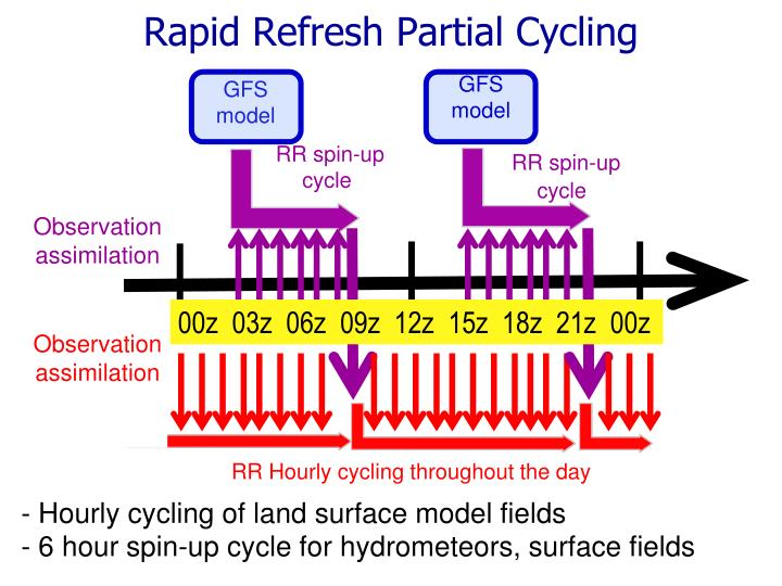 Rapid Refresh Partial Cycling