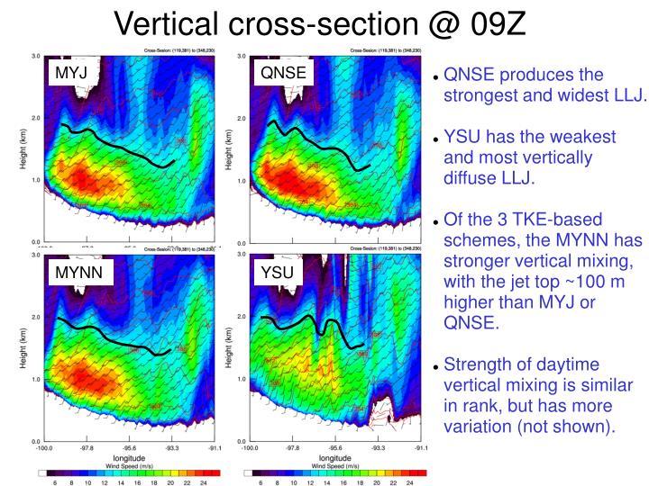 Vertical cross-section @ 09Z 20070819