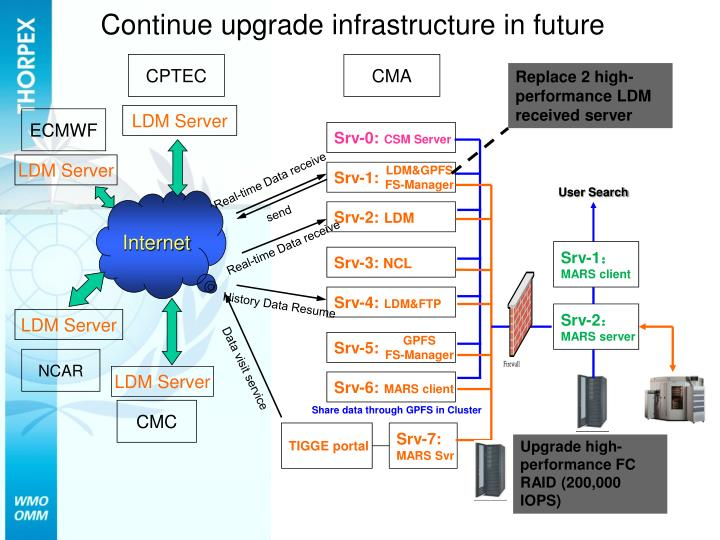 Continue upgrade infrastructure in future