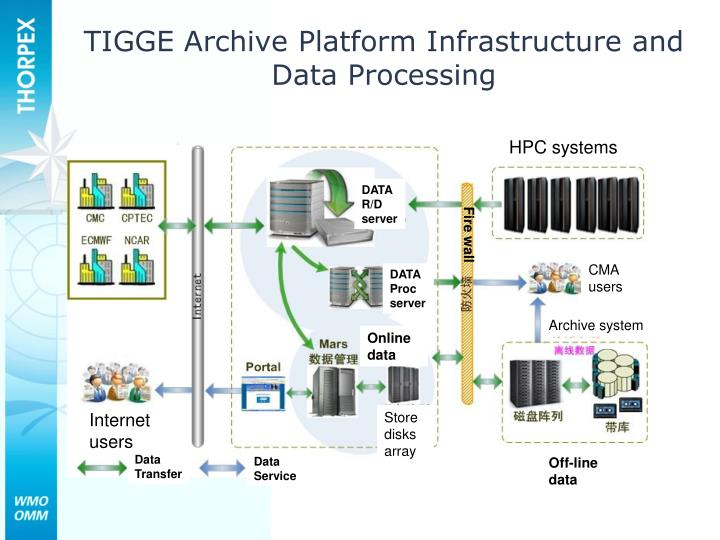 TIGGE Archive Platform Infrastructure and Data Processing