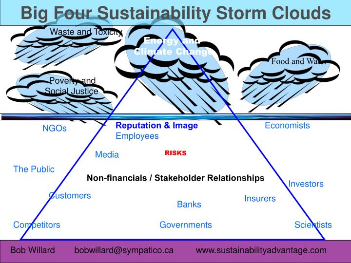 Big Four Sustainability Storm Clouds