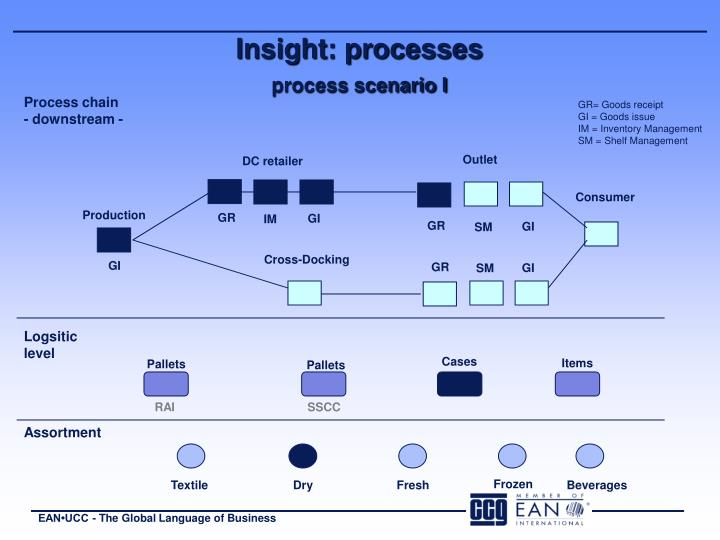 Insight: processes