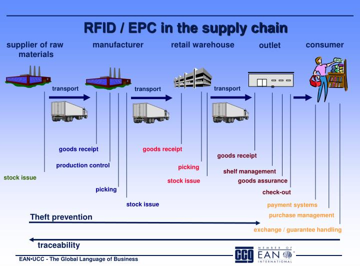 Rfid epc in the supply chain