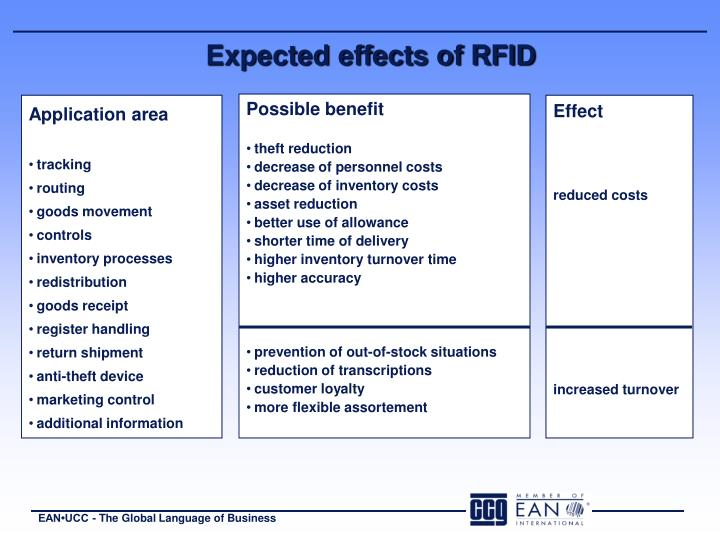 Expected effects of RFID